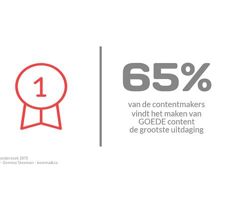 65% vindt het maken van goede content een uitdaging