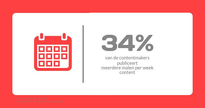 34% van de contentmakers publiceert meerdere malen per week