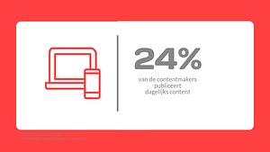 24% van de contentmakers publiceert dagelijks
